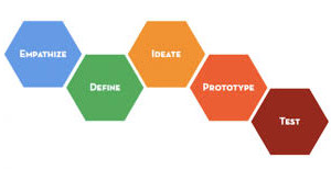 What Is Design Thinking? Is This Innovation's Panacea?